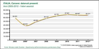 Grafico carcerati 2