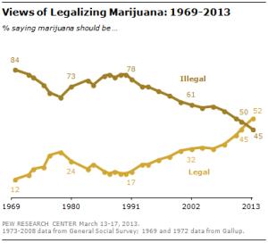 Legalizzazione 1969-2013